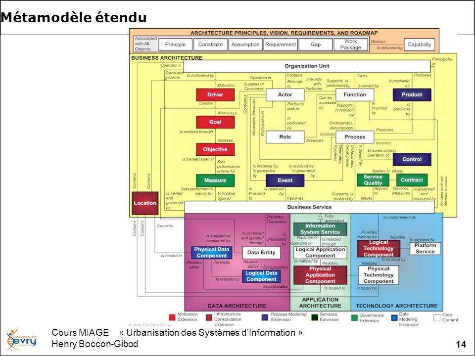 Cours MIAGE « Urbanisation des Systèmes dInformation » Henry Boccon-Gibod 14 Métamodèle étendu