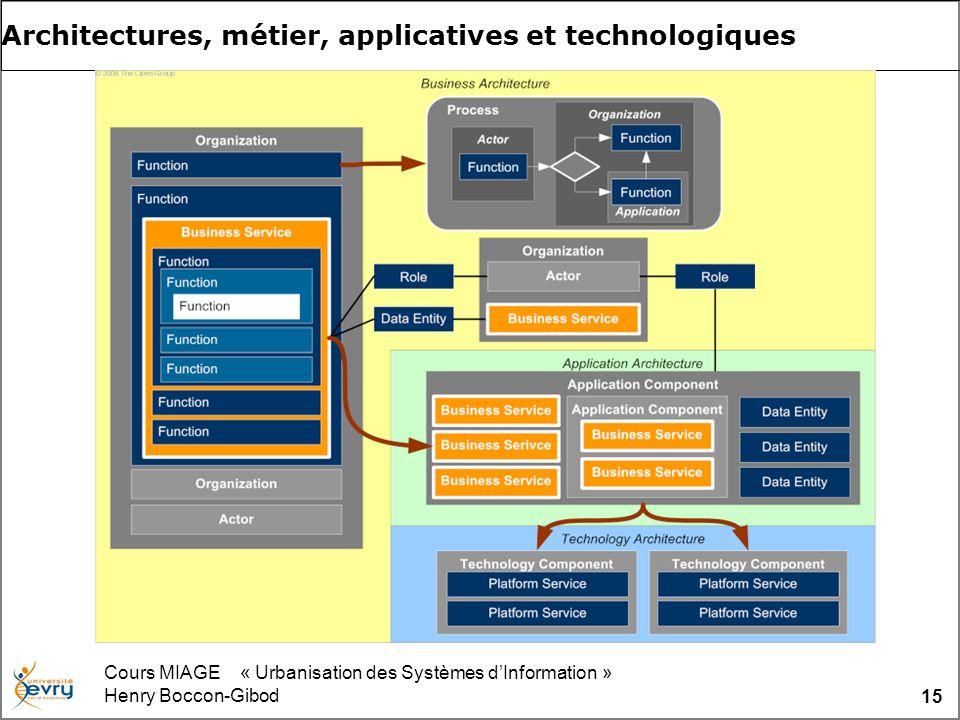 Cours MIAGE « Urbanisation des Systèmes dInformation » Henry Boccon-Gibod 15 Architectures, métier, applicatives et technologiques