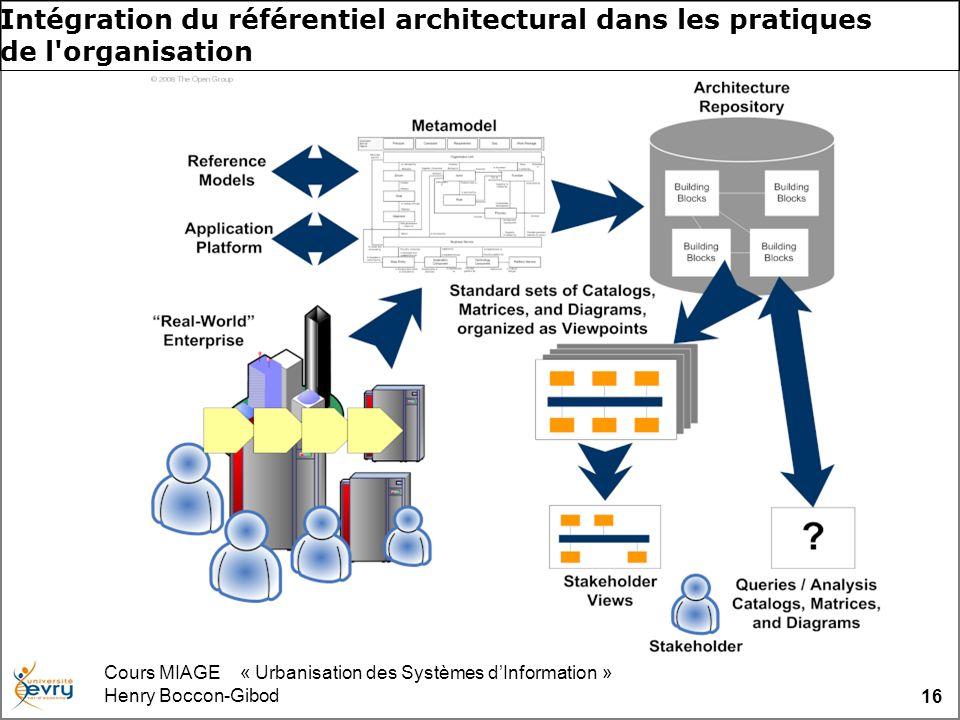 Cours MIAGE « Urbanisation des Systèmes dInformation » Henry Boccon-Gibod 16 Intégration du référentiel architectural dans les pratiques de l'organisa