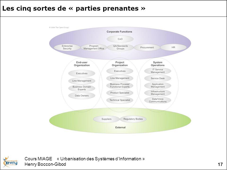 Cours MIAGE « Urbanisation des Systèmes dInformation » Henry Boccon-Gibod 17 Les cinq sortes de « parties prenantes »
