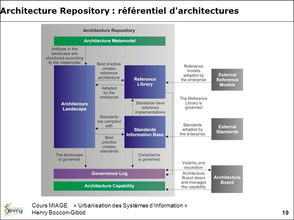 Cours MIAGE « Urbanisation des Systèmes dInformation » Henry Boccon-Gibod 19 Architecture Repository : référentiel d'architectures