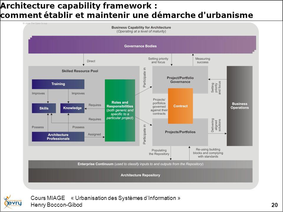 Cours MIAGE « Urbanisation des Systèmes dInformation » Henry Boccon-Gibod 20 Architecture capability framework : comment établir et maintenir une déma