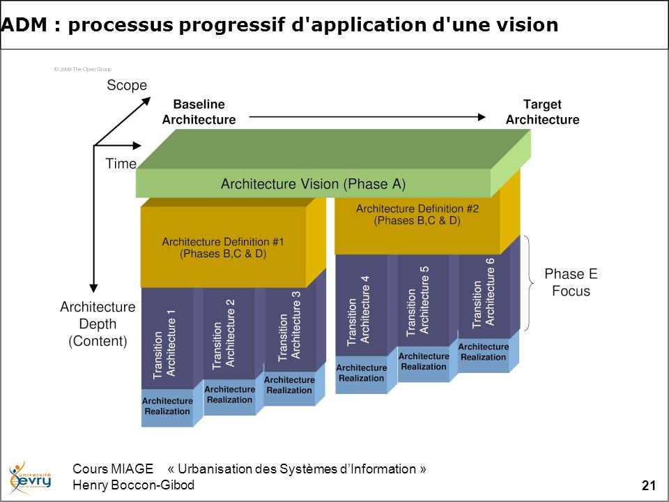 Cours MIAGE « Urbanisation des Systèmes dInformation » Henry Boccon-Gibod 21 ADM : processus progressif d'application d'une vision