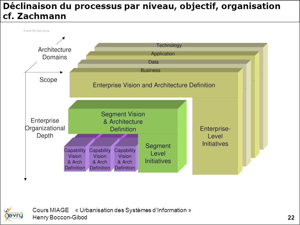 Cours MIAGE « Urbanisation des Systèmes dInformation » Henry Boccon-Gibod 22 Déclinaison du processus par niveau, objectif, organisation cf. Zachmann