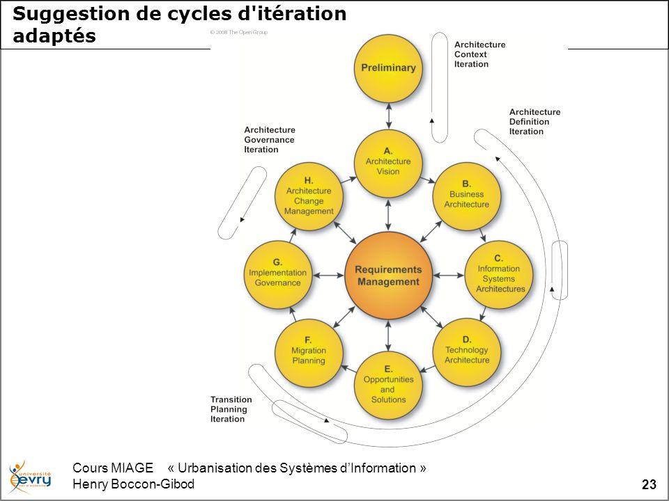 Cours MIAGE « Urbanisation des Systèmes dInformation » Henry Boccon-Gibod 23 Suggestion de cycles d'itération adaptés