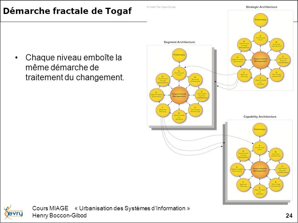 Cours MIAGE « Urbanisation des Systèmes dInformation » Henry Boccon-Gibod 24 Démarche fractale de Togaf Chaque niveau emboîte la même démarche de trai