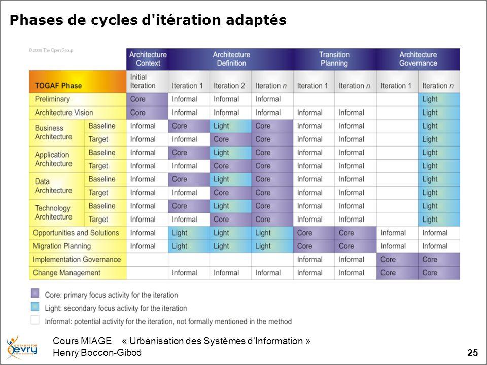 Cours MIAGE « Urbanisation des Systèmes dInformation » Henry Boccon-Gibod 25 Phases de cycles d'itération adaptés