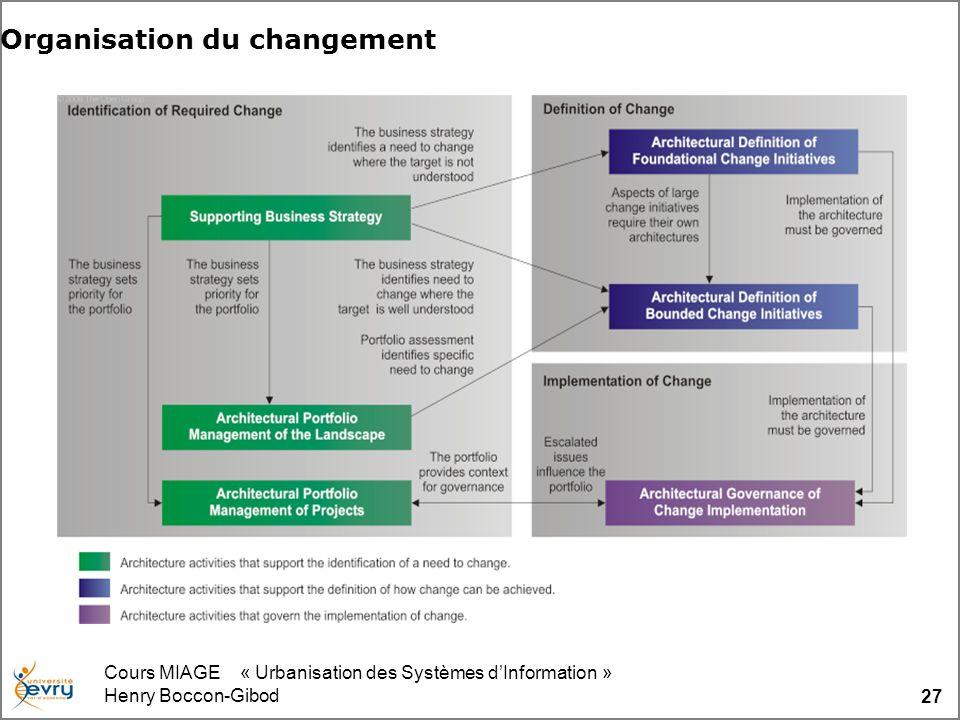 Cours MIAGE « Urbanisation des Systèmes dInformation » Henry Boccon-Gibod 27 Organisation du changement