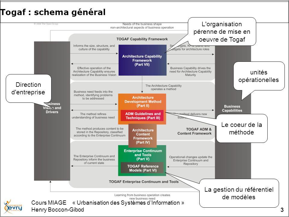 Cours MIAGE « Urbanisation des Systèmes dInformation » Henry Boccon-Gibod 3 Togaf : schema général Direction d'entreprise unités opérationelles L'orga