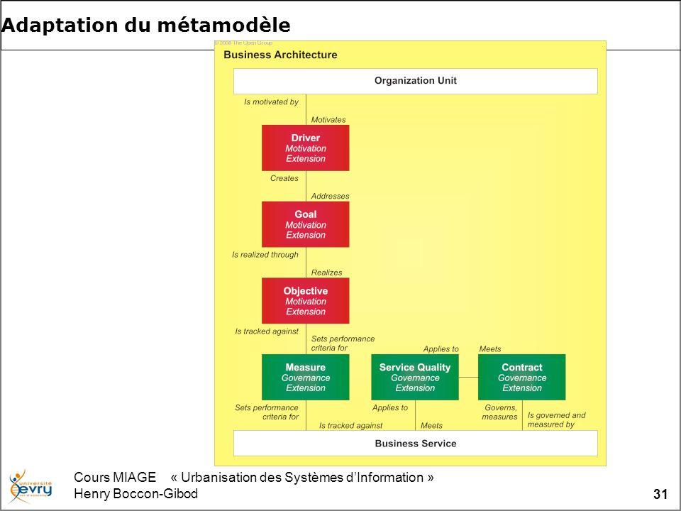 Cours MIAGE « Urbanisation des Systèmes dInformation » Henry Boccon-Gibod 31 Adaptation du métamodèle