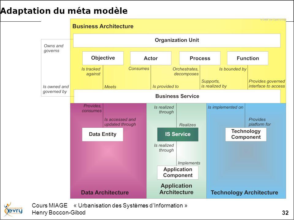 Cours MIAGE « Urbanisation des Systèmes dInformation » Henry Boccon-Gibod 32 Adaptation du méta modèle