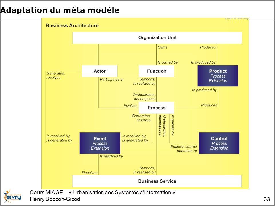 Cours MIAGE « Urbanisation des Systèmes dInformation » Henry Boccon-Gibod 33 Adaptation du méta modèle
