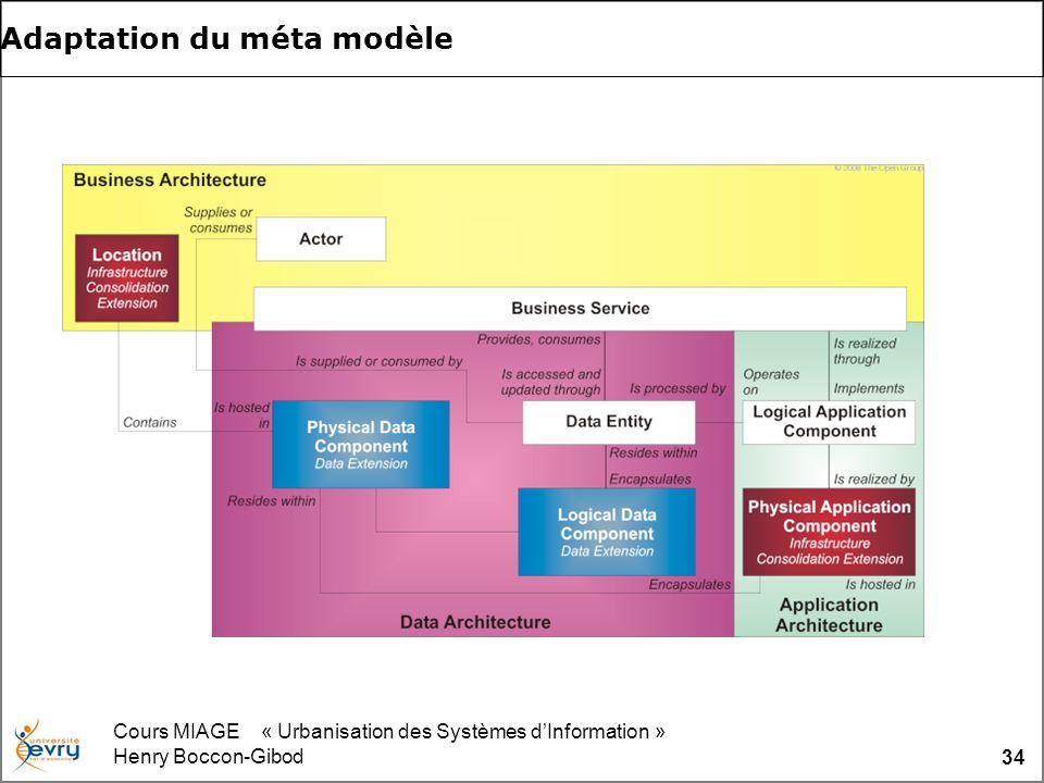 Cours MIAGE « Urbanisation des Systèmes dInformation » Henry Boccon-Gibod 34 Adaptation du méta modèle