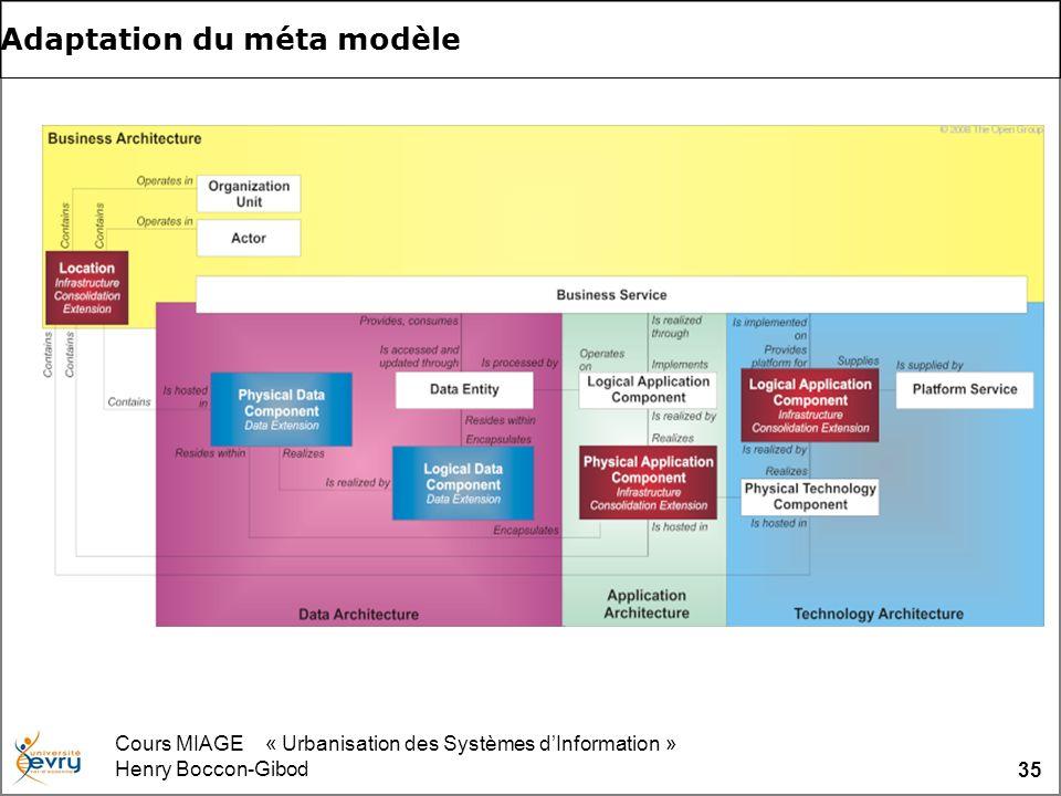 Cours MIAGE « Urbanisation des Systèmes dInformation » Henry Boccon-Gibod 35 Adaptation du méta modèle