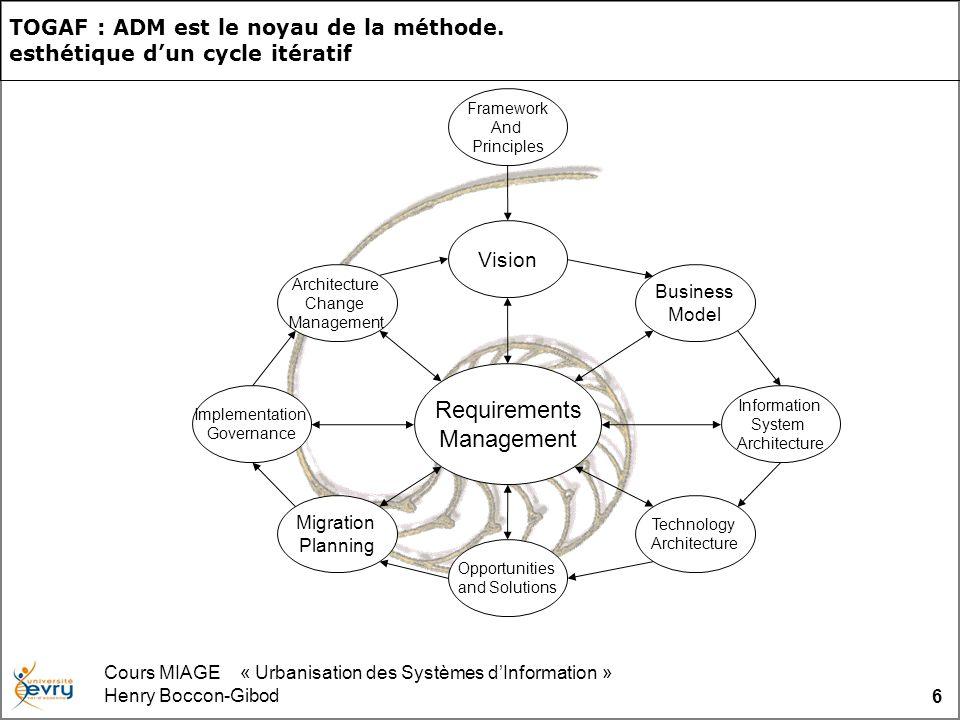 Cours MIAGE « Urbanisation des Systèmes dInformation » Henry Boccon-Gibod 6 TOGAF : ADM est le noyau de la méthode. esthétique dun cycle itératif Fram