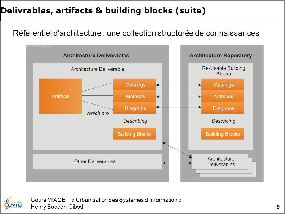 Cours MIAGE « Urbanisation des Systèmes dInformation » Henry Boccon-Gibod 9 Delivrables, artifacts & building blocks (suite) Référentiel d'architectur