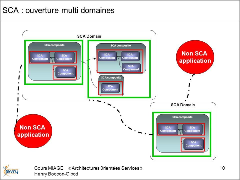 Cours MIAGE « Architectures 0rientées Services » Henry Boccon-Gibod 10 SCA : ouverture multi domaines SCA Domain SCA composite SCA Component SCA Compo