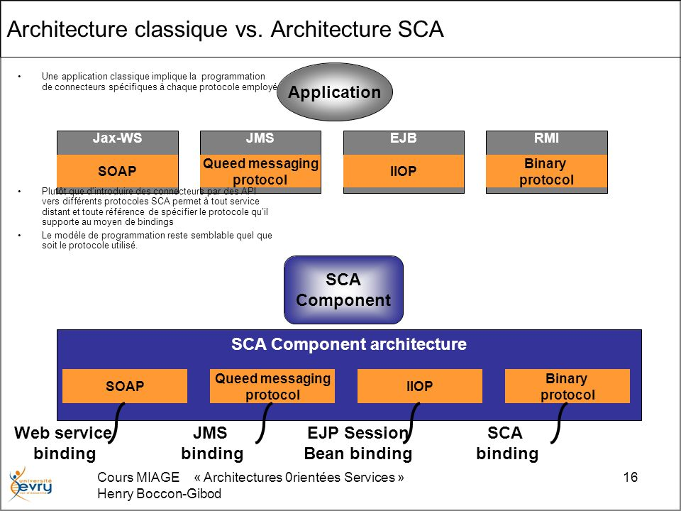 Cours MIAGE « Architectures 0rientées Services » Henry Boccon-Gibod 16 Architecture classique vs. Architecture SCA Application Jax-WS SOAP JMS Queed m