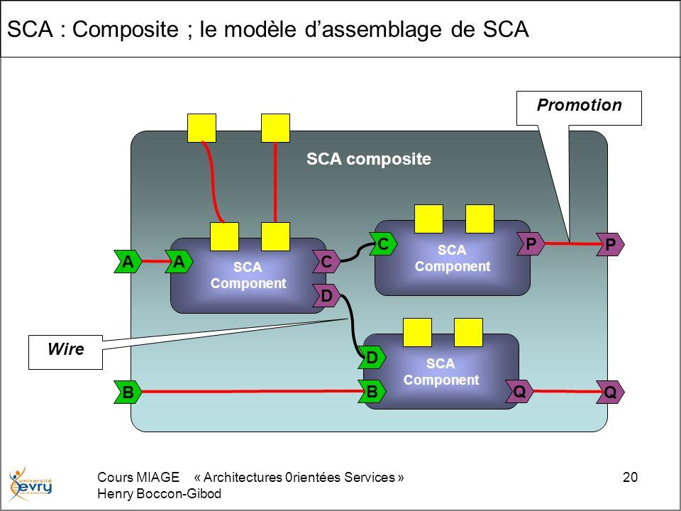 Cours MIAGE « Architectures 0rientées Services » Henry Boccon-Gibod 20 SCA : Composite ; le modèle dassemblage de SCA SCA composite SCA Component D CA