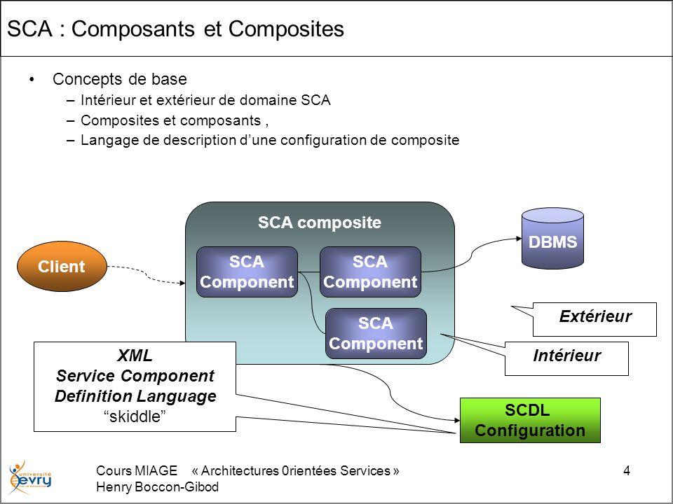 Cours MIAGE « Architectures 0rientées Services » Henry Boccon-Gibod 4 SCA : Composants et Composites Concepts de base –Intérieur et extérieur de domai
