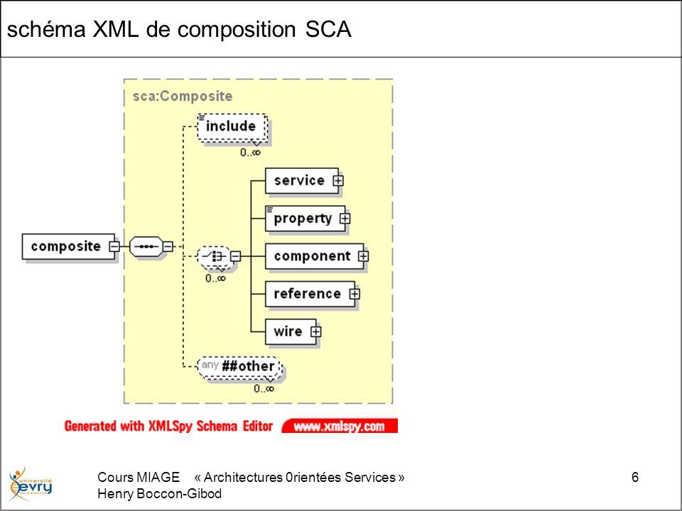 Cours MIAGE « Architectures 0rientées Services » Henry Boccon-Gibod 6 schéma XML de composition SCA