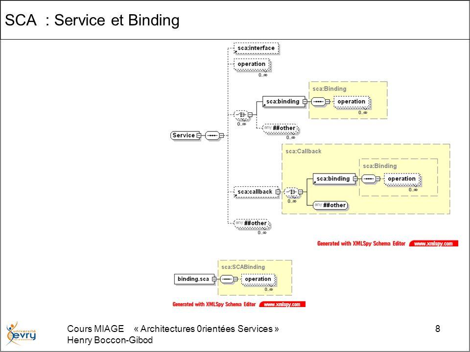 Cours MIAGE « Architectures 0rientées Services » Henry Boccon-Gibod 8 SCA : Service et Binding
