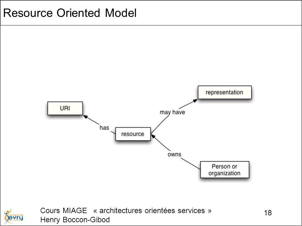 Cours MIAGE « architectures orientées services » Henry Boccon-Gibod 18 Resource Oriented Model