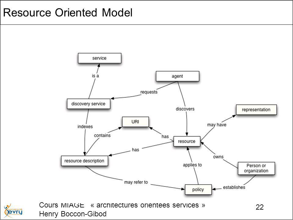 Cours MIAGE « architectures orientées services » Henry Boccon-Gibod 22 Resource Oriented Model