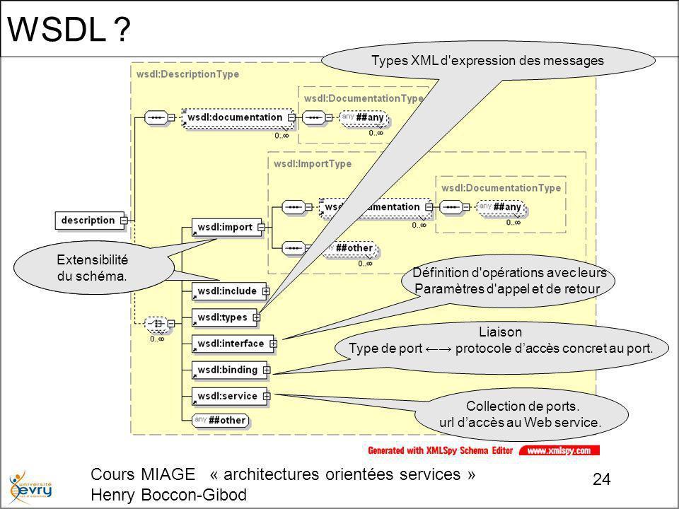 Cours MIAGE « architectures orientées services » Henry Boccon-Gibod 24 WSDL ? Types XML d'expression des messages Définition d'opérations avec leurs P
