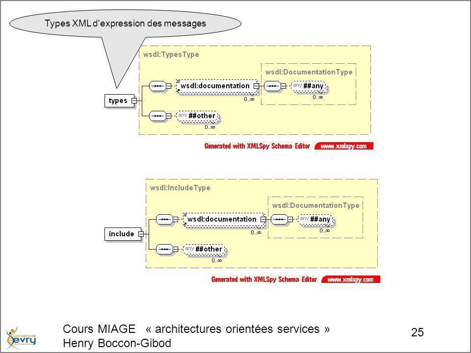 Cours MIAGE « architectures orientées services » Henry Boccon-Gibod 25 Types XML d expression des messages