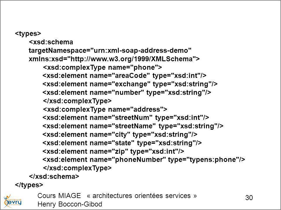 Cours MIAGE « architectures orientées services » Henry Boccon-Gibod 30 <xsd:schema targetNamespace= urn:xml-soap-address-demo xmlns:xsd= http://www.w3.org/1999/XMLSchema >