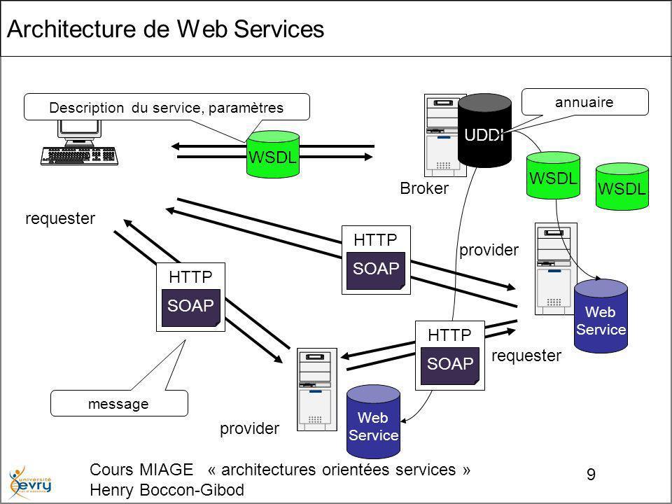 Cours MIAGE « architectures orientées services » Henry Boccon-Gibod 9 Architecture de Web Services UDDI Web Service Web Service WSDL HTTP SOAP HTTP SOAP WSDL Broker provider HTTP SOAP requester Description du service, paramètres annuaire message