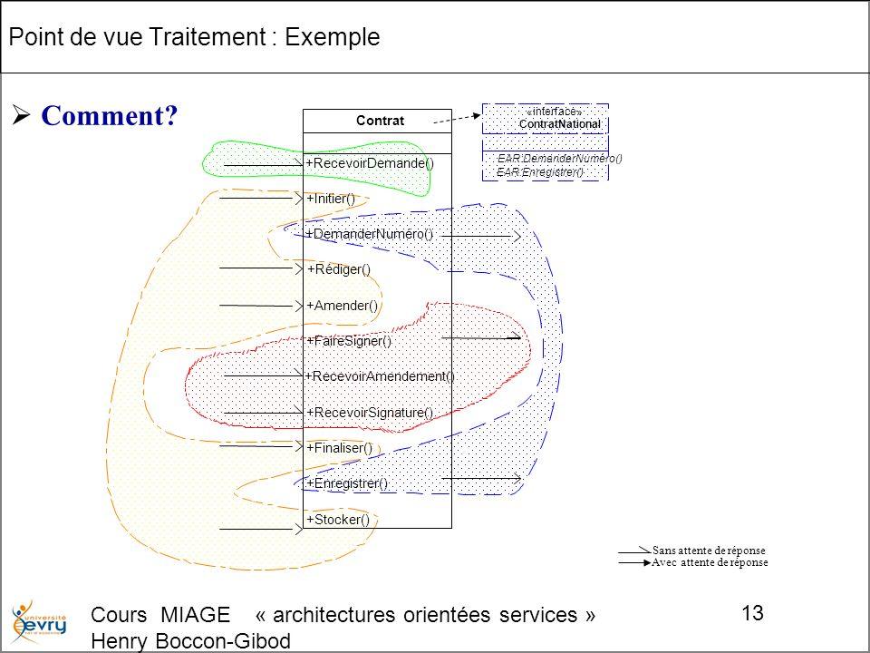 Cours MIAGE « architectures orientées services » Henry Boccon-Gibod 13 Point de vue Traitement : Exemple () +RecevoirDemande() +Initier() +DemanderNuméro() +Rédiger() +Amender() +FaireSigner() +RecevoirAmendement() +RecevoirSignature() +Finaliser() +Enregistrer() +Stocker() Contrat () EAR:DemanderNuméro() EAR:Enregistrer() «interface» ContratNational Avec attente de réponse Sans attente de réponse Comment?