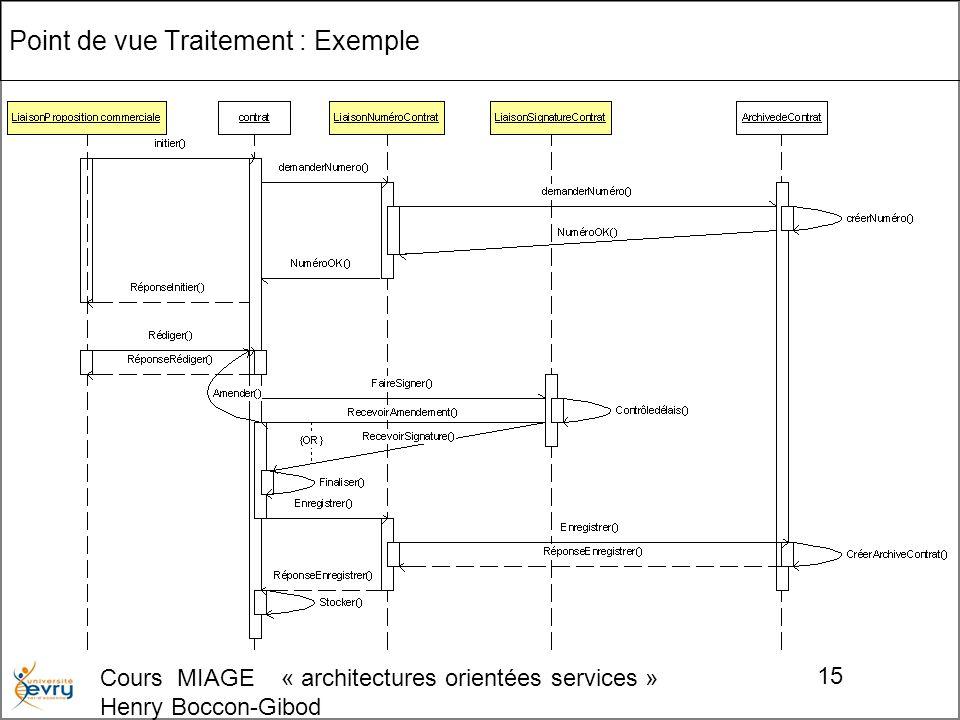 Cours MIAGE « architectures orientées services » Henry Boccon-Gibod 15 Point de vue Traitement : Exemple