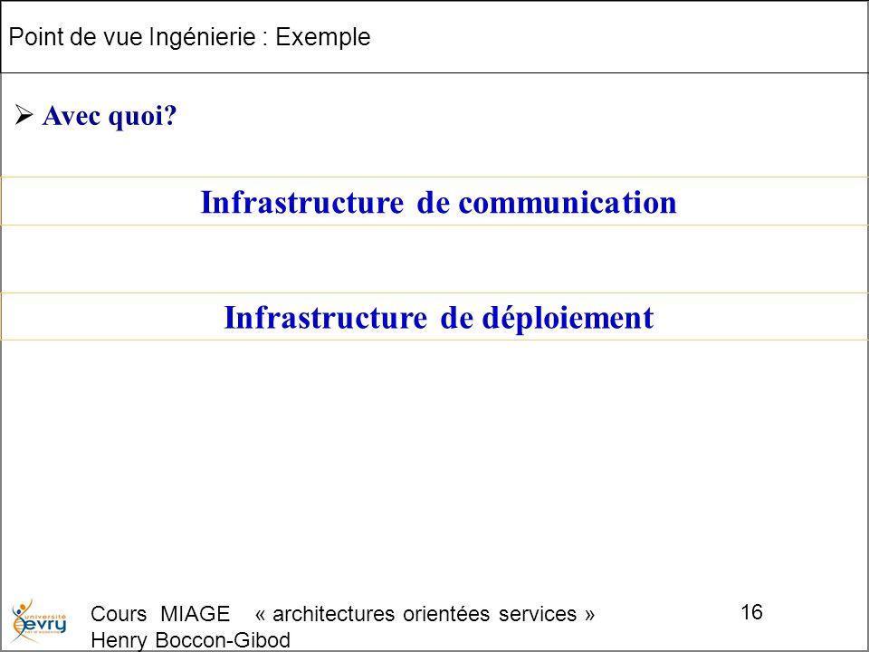 Cours MIAGE « architectures orientées services » Henry Boccon-Gibod 16 Point de vue Ingénierie : Exemple Infrastructure de communication Avec quoi.