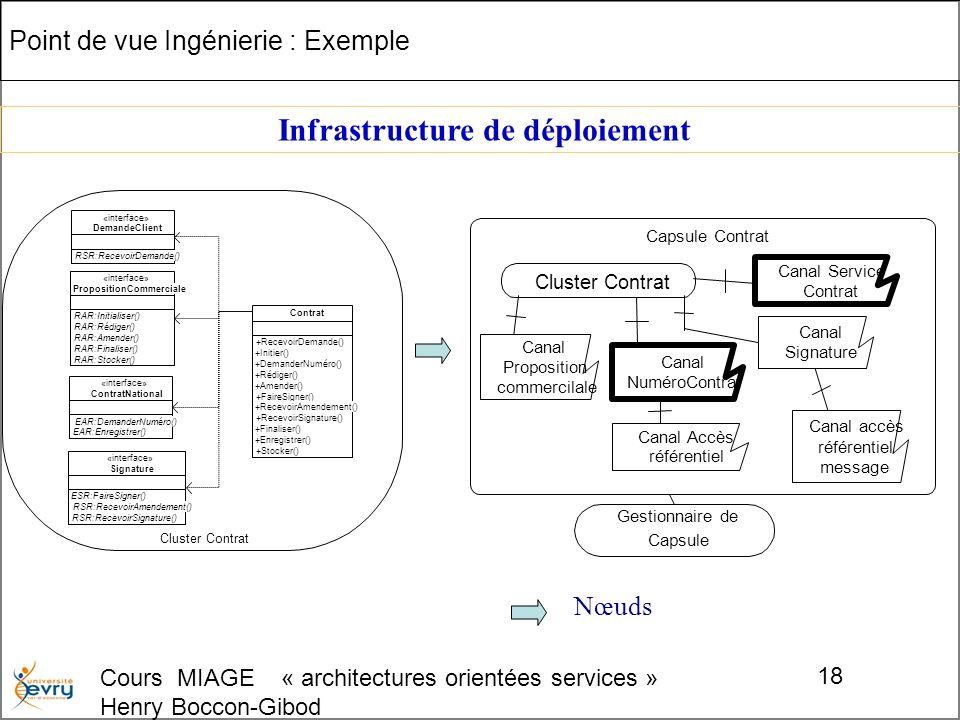 Cours MIAGE « architectures orientées services » Henry Boccon-Gibod 18 Cluster Contrat Point de vue Ingénierie : Exemple RSR:RecevoirDemande() «interface» DemandeClient ESR:FaireSigner() RSR:RecevoirAmendement() RSR:RecevoirSignature() «interface» Signature EAR:DemanderNuméro() EAR:Enregistrer() «interface» ContratNational RAR:Initialiser() RAR:Rédiger() RAR:Amender() RAR:Finaliser() RAR:Stocker() «interface» PropositionCommerciale +RecevoirDemande() +Initier() +DemanderNuméro() +Rédiger() +Amender() +FaireSigner() +RecevoirAmendement() +RecevoirSignature() +Finaliser() +Enregistrer() +Stocker() Contrat Gestionnaire de Capsule Capsule Contrat Cluster Contrat Canal Proposition commercilale Canal NuméroContrat Canal Accès référentiel Canal Service Contrat Canal Signature Canal accès référentiel message Infrastructure de déploiement Nœuds