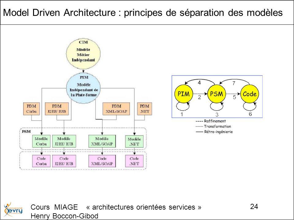 Cours MIAGE « architectures orientées services » Henry Boccon-Gibod 24 Model Driven Architecture : principes de séparation des modèles