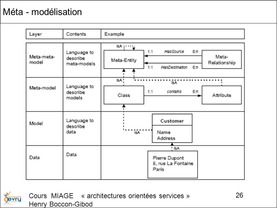Cours MIAGE « architectures orientées services » Henry Boccon-Gibod 26 Méta - modélisation