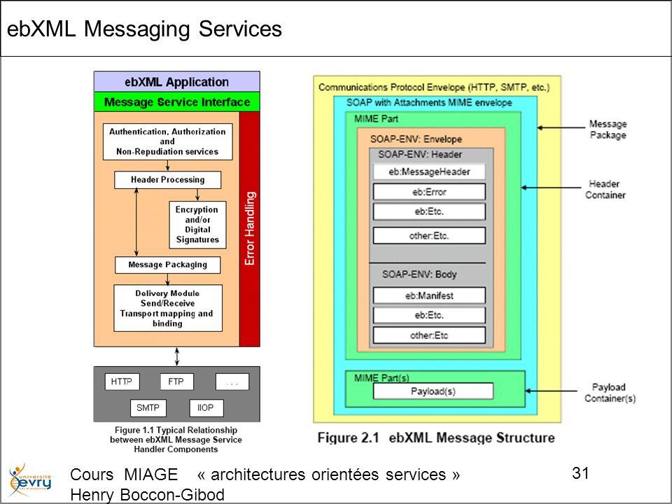Cours MIAGE « architectures orientées services » Henry Boccon-Gibod 31 ebXML Messaging Services