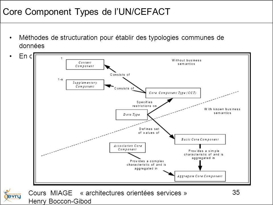 Cours MIAGE « architectures orientées services » Henry Boccon-Gibod 35 Core Component Types de lUN/CEFACT Méthodes de structuration pour établir des typologies communes de données En cours dadoption par le commerce et les gouvernements