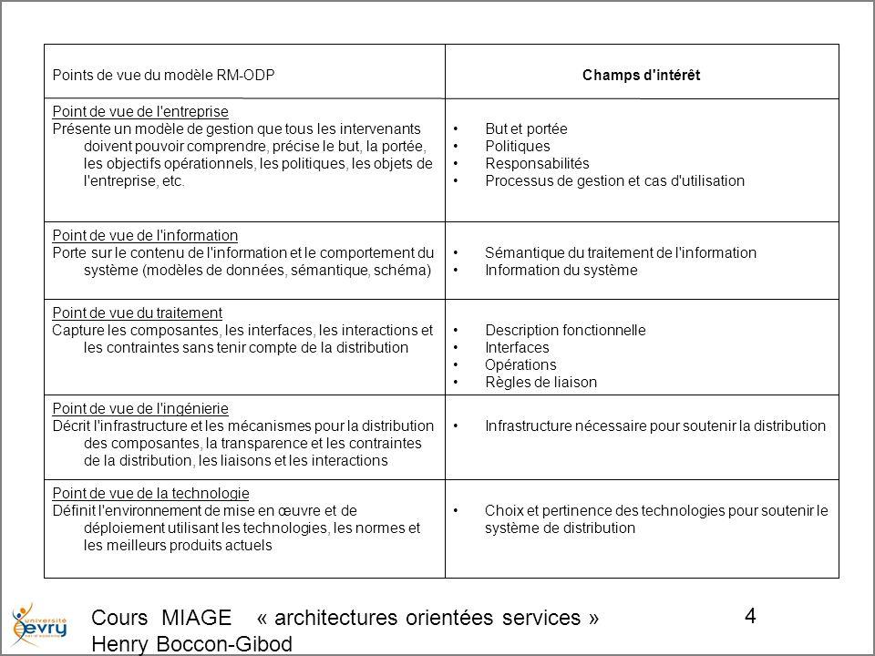 Cours MIAGE « architectures orientées services » Henry Boccon-Gibod 5 ISO-RM/ODP : une approche avec 5 points de vue RM-ODP : Open Distributed Processing Reference Model ISO 10746 Mondes des Architectes UML Monde de l urbaniste OWL ENTREPRISE Portée et but « Pour quoi .