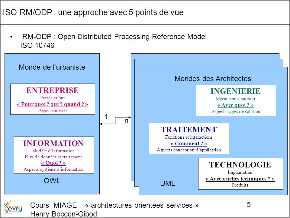 Cours MIAGE « architectures orientées services » Henry Boccon-Gibod 5 ISO-RM/ODP : une approche avec 5 points de vue RM-ODP : Open Distributed Process