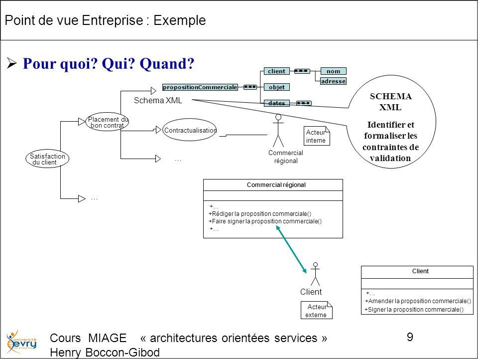 Cours MIAGE « architectures orientées services » Henry Boccon-Gibod 20 Point de vue Technologique : Exemple