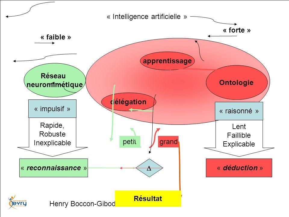Henry Boccon-Gibod « raisonné » « impulsif » Réseau neuromimétique Ontologie « déduction » Rapide, Robuste Inexplicable Lent Faillible Explicable petit grand délégation apprentissage Résultat « faible » « forte » « Intelligence réelle » « reconnaissance » Ingénierie de la compréhension