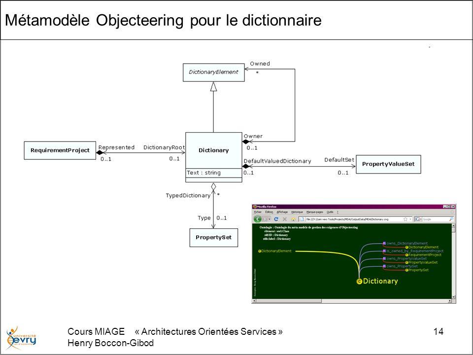Cours MIAGE « Architectures Orientées Services » Henry Boccon-Gibod 14 Métamodèle Objecteering pour le dictionnaire