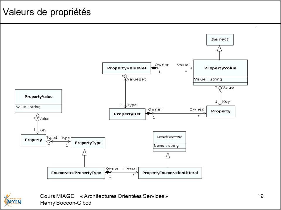 Cours MIAGE « Architectures Orientées Services » Henry Boccon-Gibod 19 Valeurs de propriétés