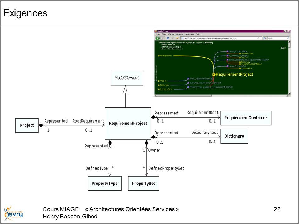 Cours MIAGE « Architectures Orientées Services » Henry Boccon-Gibod 22 Exigences