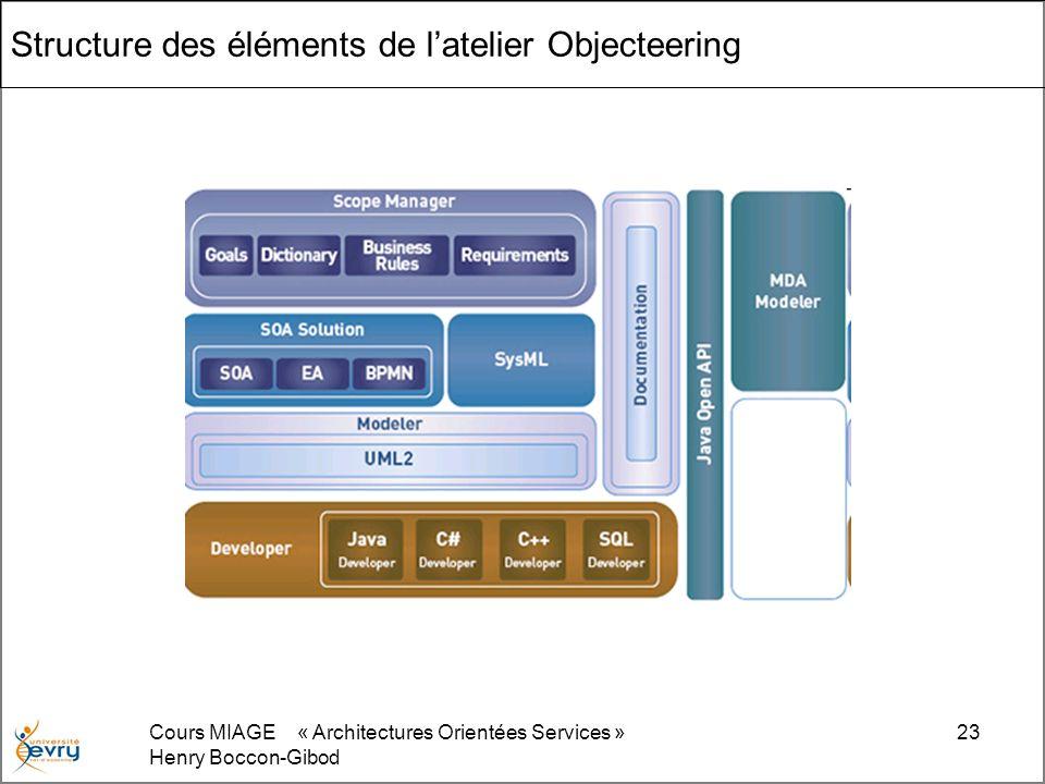 Cours MIAGE « Architectures Orientées Services » Henry Boccon-Gibod 23 Structure des éléments de latelier Objecteering