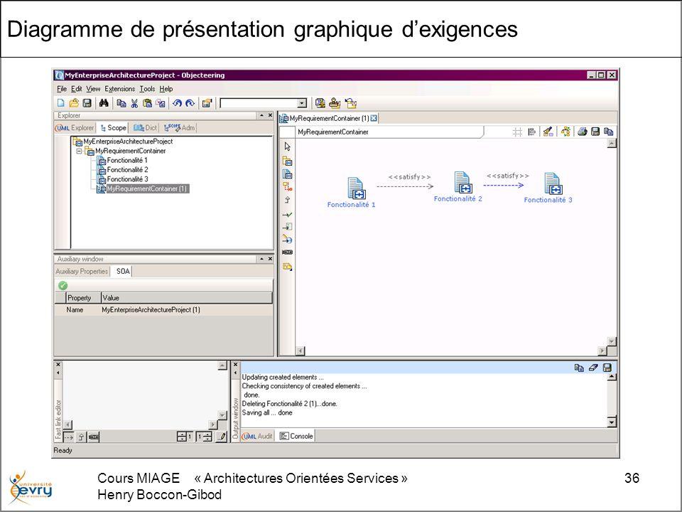 Cours MIAGE « Architectures Orientées Services » Henry Boccon-Gibod 36 Diagramme de présentation graphique dexigences