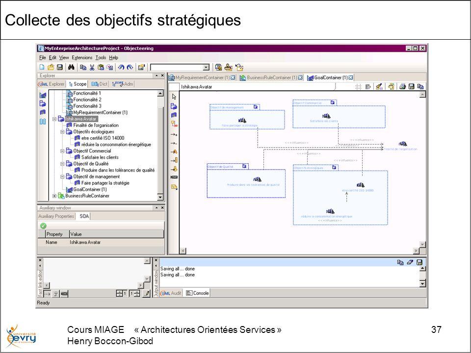 Cours MIAGE « Architectures Orientées Services » Henry Boccon-Gibod 37 Collecte des objectifs stratégiques